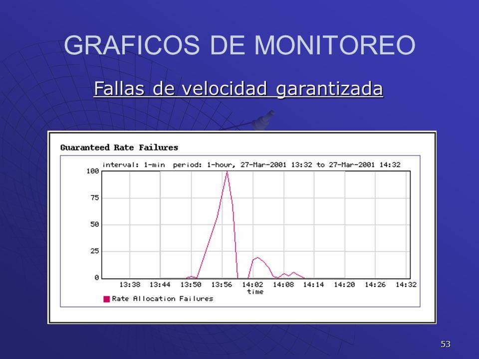 53 GRAFICOS DE MONITOREO Fallas de velocidad garantizada
