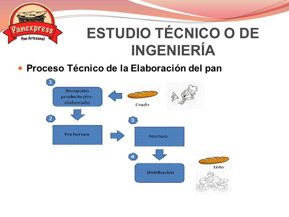 ESTUDIO TÉCNICO O DE INGENIERÍA Proceso Técnico de la Elaboración del pan