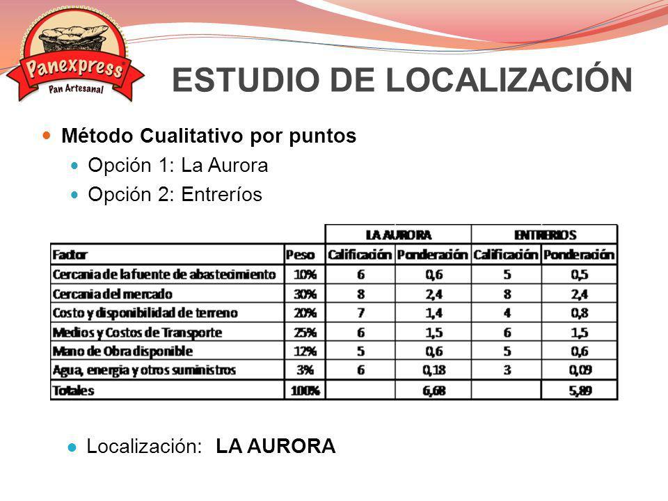 ESTUDIO DE LOCALIZACIÓN Método Cualitativo por puntos Opción 1: La Aurora Opción 2: Entreríos Localización: LA AURORA