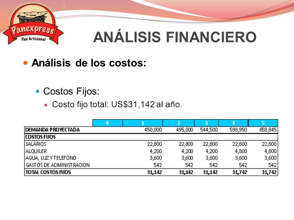 Punto de equilibrio: Precio = US$0.22 por pan Costo unitario = US$0.1396 por pan Costos Fijos = US$31,142 PE = Costos Fijos / Margen de Contribución PE = 31,142 / (0.22 – 0.1396) PE = 31,142 / 0.0804 PE = 387,338 panes ANÁLISIS FINANCIERO