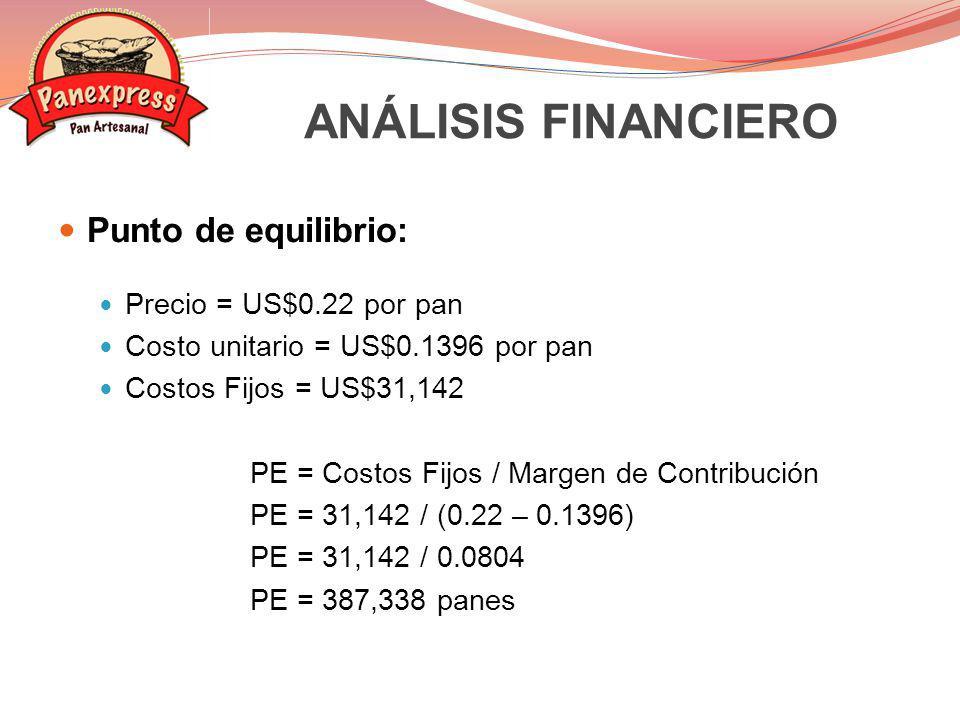 Punto de equilibrio: Precio = US$0.22 por pan Costo unitario = US$0.1396 por pan Costos Fijos = US$31,142 PE = Costos Fijos / Margen de Contribución P