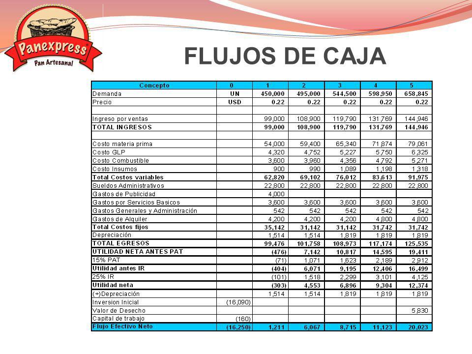 FLUJOS DE CAJA