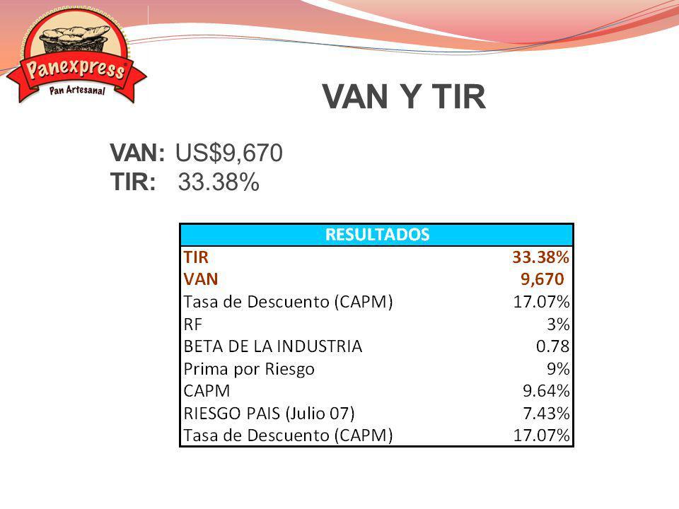 VAN Y TIR VAN: US$9,670 TIR: 33.38%