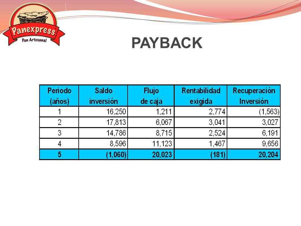 Variable: Precio Incremento de US$0.22 a US$0.25 por pan Resultado: VAN: US$42,247 TIR: 85.24% ANÁLISIS DE SENSIBILIDAD