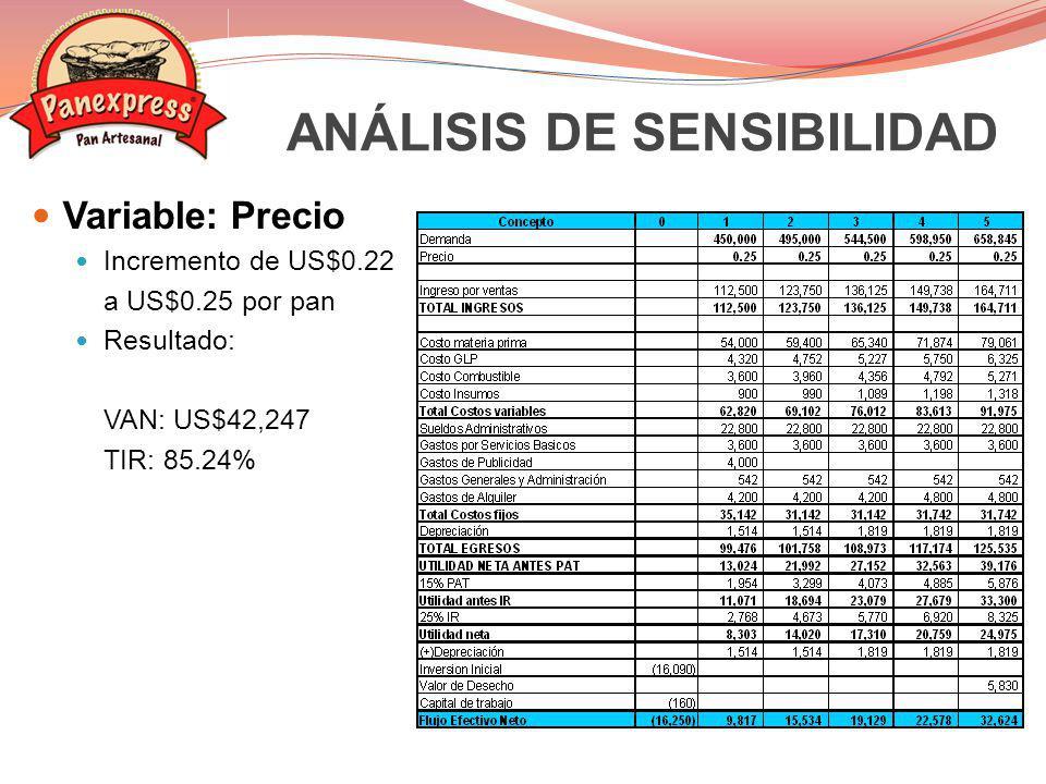 Variable: Cantidad Precio permanece en US$0.22 por pan.