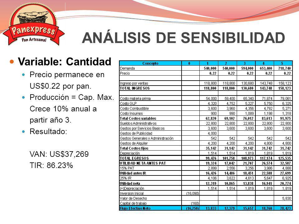 Variable: Cantidad Precio permanece en US$0.22 por pan. Producción = Cap. Max. Crece 10% anual a partir año 3. Resultado: VAN: US$37,269 TIR: 86.23% A