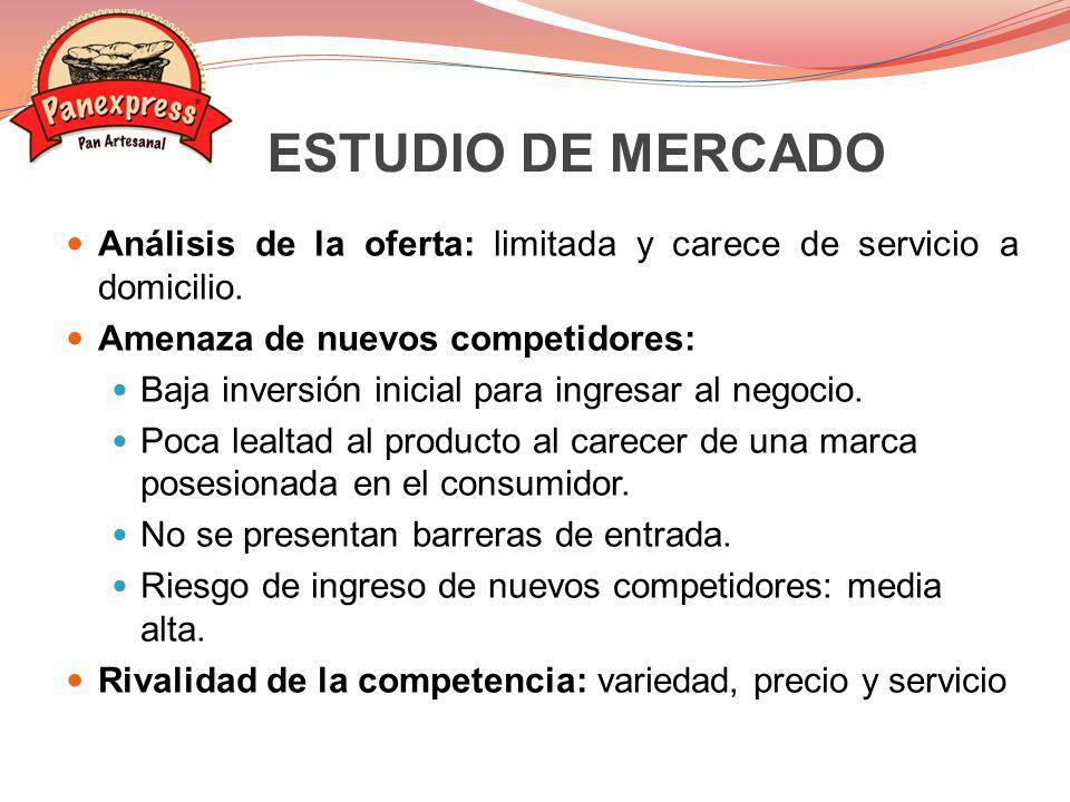 ESTUDIO DE MERCADO Análisis de la oferta: limitada y carece de servicio a domicilio. Amenaza de nuevos competidores: Baja inversión inicial para ingre