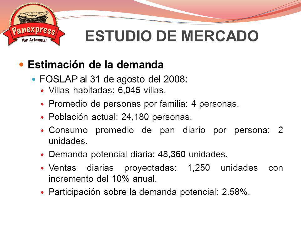 Estimación de la demanda FOSLAP al 31 de agosto del 2008: Villas habitadas: 6,045 villas. Promedio de personas por familia: 4 personas. Población actu