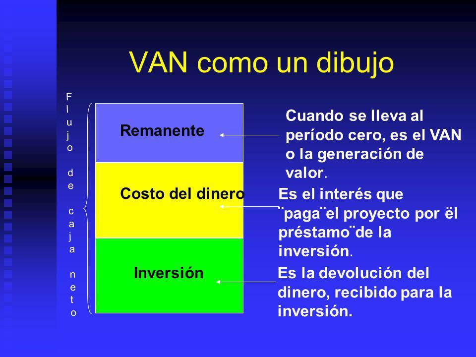 Valor Actual Neto El concepto del flujo de caja descontado Valor Actual Neto (VAN) o Valor Presente Neto (VPN). El concepto del flujo de caja desconta