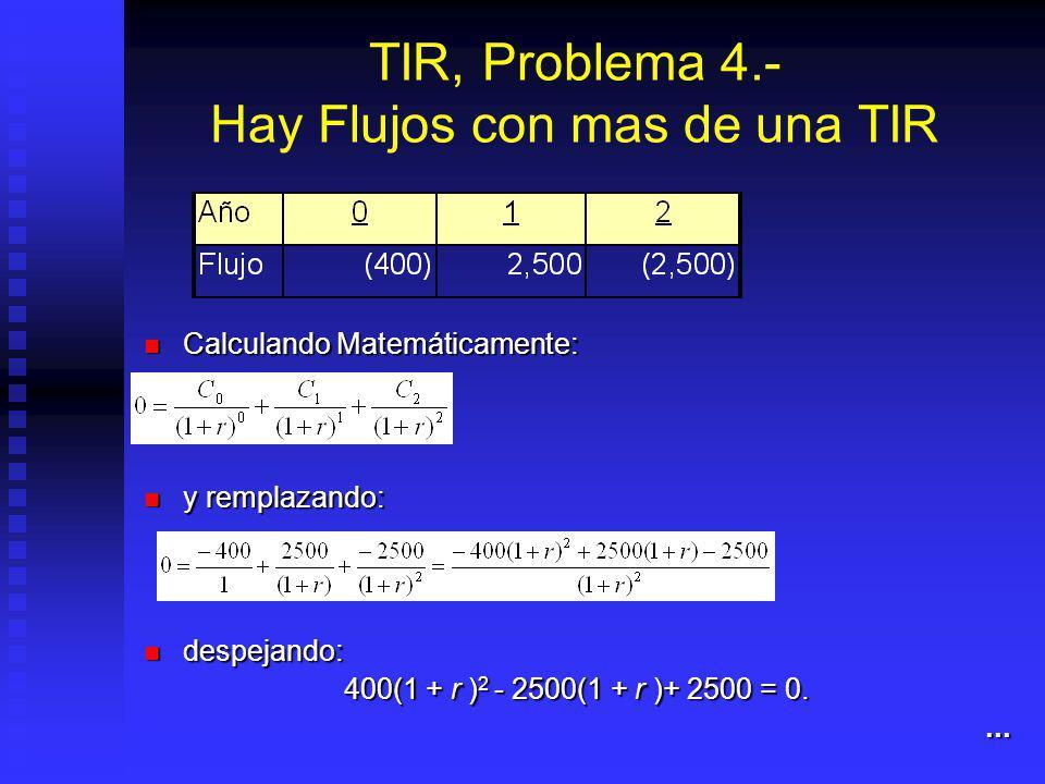TIR: ¿Proyecto o crédito? (II) Proyecto: Se elige aquel donde Proyecto: Se elige aquel donde TIR > r Crédito: Se elige aquél donde Crédito: Se elige a