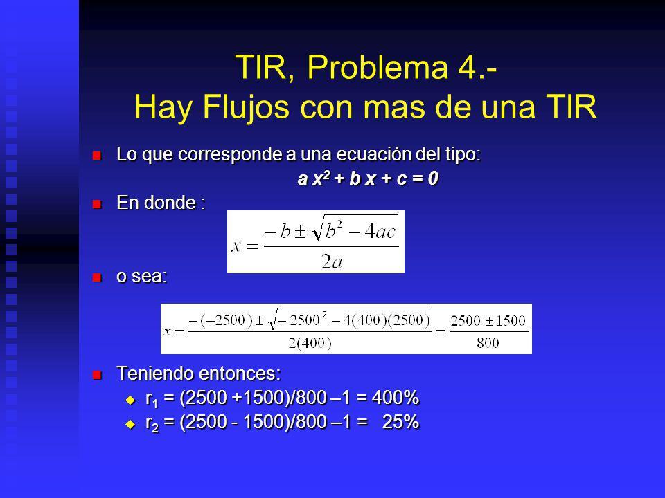 Calculando Matemáticamente: Calculando Matemáticamente: y remplazando: y remplazando: despejando: despejando: 400(1 + r ) 2 - 2500(1 + r )+ 2500 = 0..
