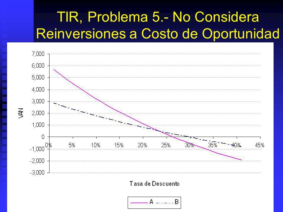 TIR, Problema 5.- No Considera Reinversiones a Costo de Oportunidad Regla de la TIR: Proyecto B. Regla de la TIR: Proyecto B. Regla del VAN : depende