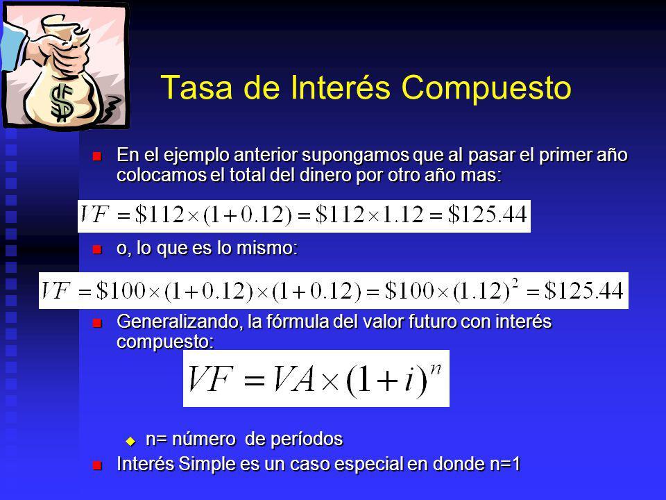 Tasa de Interés Compuesto En el ejemplo anterior supongamos que al pasar el primer año colocamos el total del dinero por otro año mas: En el ejemplo anterior supongamos que al pasar el primer año colocamos el total del dinero por otro año mas: o, lo que es lo mismo: o, lo que es lo mismo: Generalizando, la fórmula del valor futuro con interés compuesto: Generalizando, la fórmula del valor futuro con interés compuesto: n= número de períodos n= número de períodos Interés Simple es un caso especial en donde n=1 Interés Simple es un caso especial en donde n=1