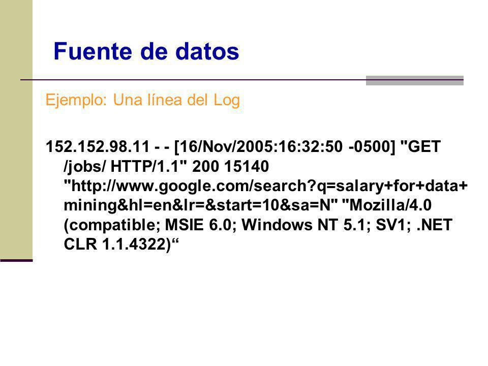 Ejemplo: Una línea del Log 152.152.98.11 - - [16/Nov/2005:16:32:50 -0500]