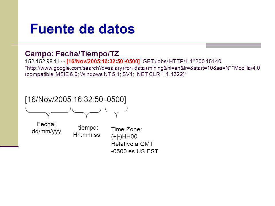 [16/Nov/2005:16:32:50 -0500] Fecha: dd/mm/yyy tiempo: Hh:mm:ss Time Zone: (+|-)HH00 Relativo a GMT -0500 es US EST Fuente de datos Campo: Fecha/Tiempo