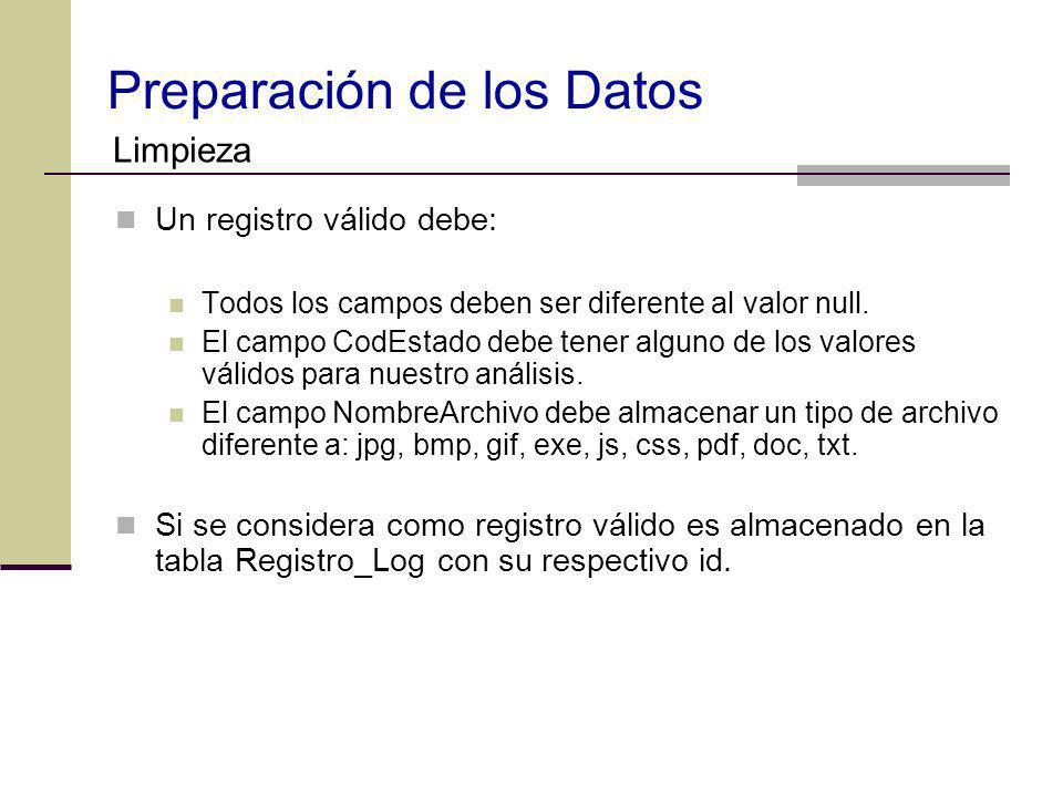 Preparación de los Datos Un registro válido debe: Todos los campos deben ser diferente al valor null. El campo CodEstado debe tener alguno de los valo