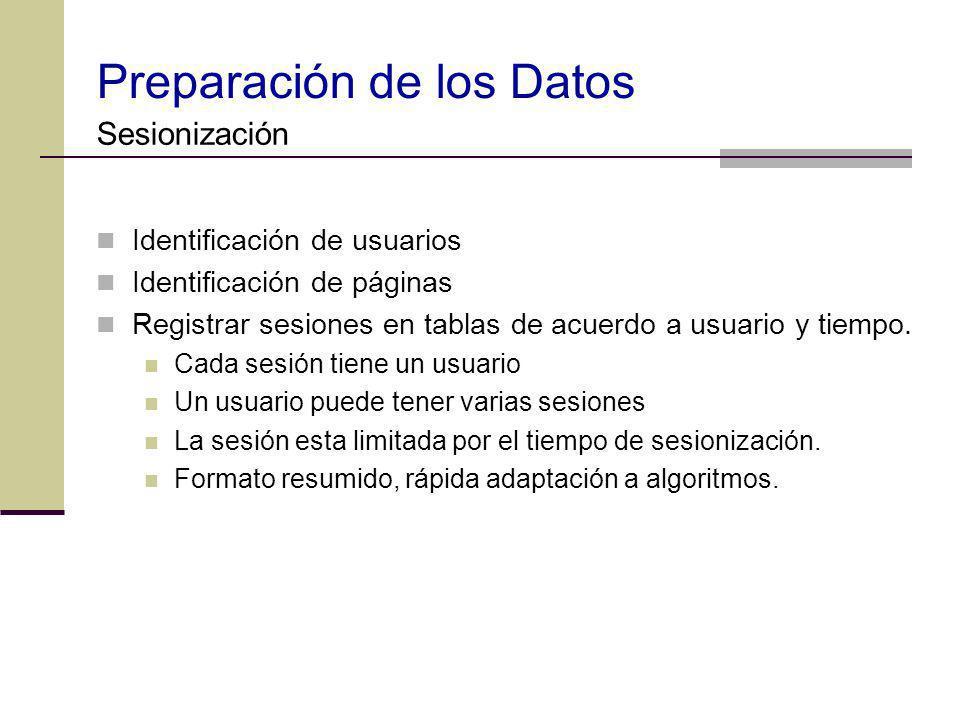 Preparación de los Datos Identificación de usuarios Identificación de páginas Registrar sesiones en tablas de acuerdo a usuario y tiempo. Cada sesión