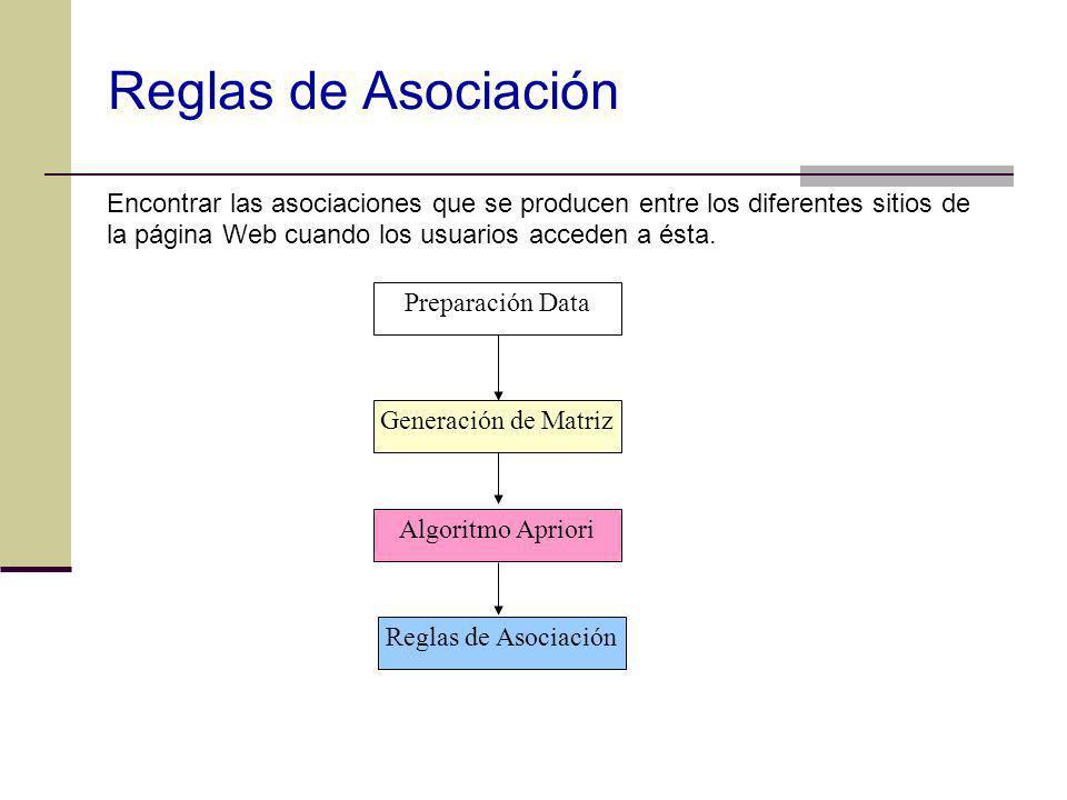 Reglas de Asociación Preparación Data Generación de Matriz Algoritmo Apriori Reglas de Asociación Encontrar las asociaciones que se producen entre los