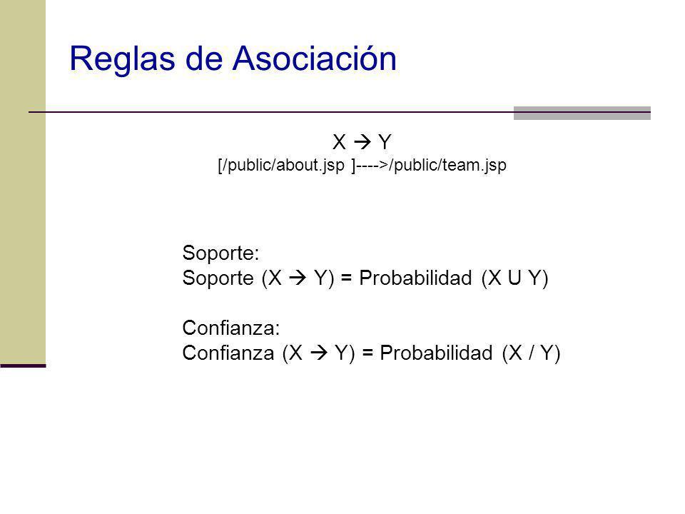 X Y [/public/about.jsp ]---->/public/team.jsp Soporte: Soporte (X Y) = Probabilidad (X U Y) Confianza: Confianza (X Y) = Probabilidad (X / Y) Reglas d