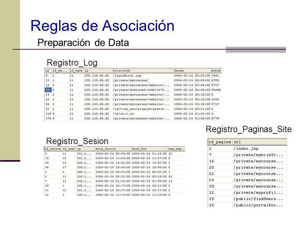 Registro_Log Registro_Sesion Registro_Paginas_Site Preparación de Data Reglas de Asociación