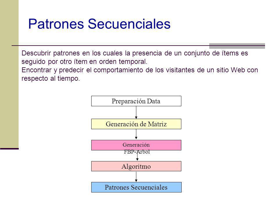 Preparación Data Generación de Matriz Algoritmo Patrones Secuenciales Generación FBP-Arbol Descubrir patrones en los cuales la presencia de un conjunt