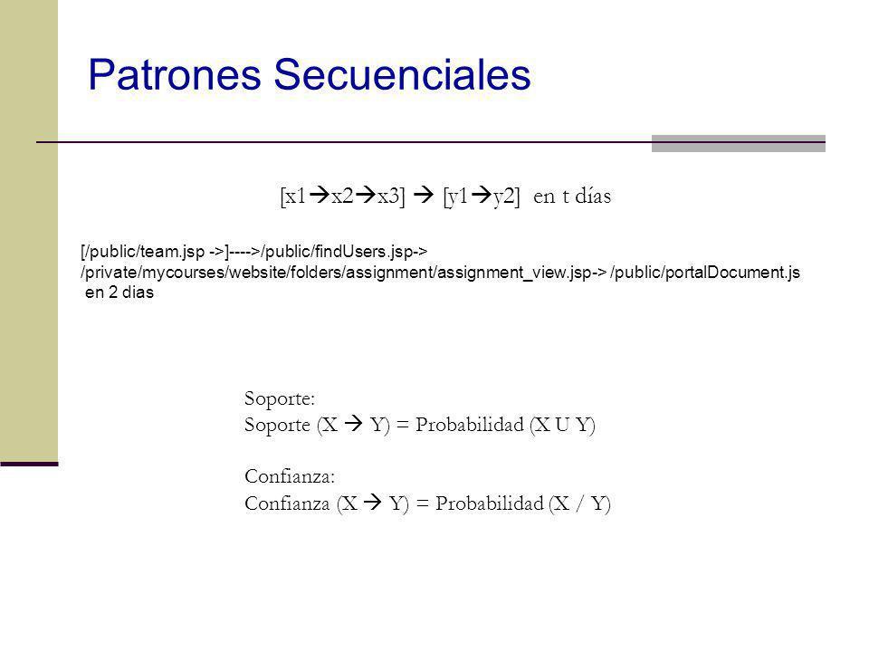 [x1 x2 x3] [y1 y2] en t días Soporte: Soporte (X Y) = Probabilidad (X U Y) Confianza: Confianza (X Y) = Probabilidad (X / Y) [/public/team.jsp ->]----