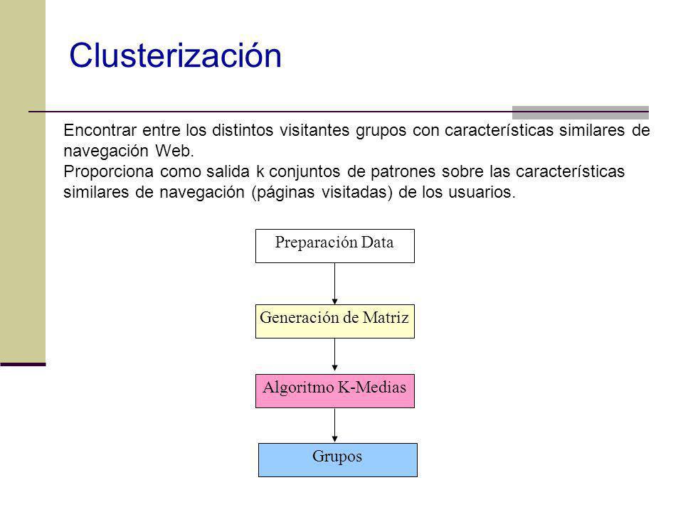 Clusterización Encontrar entre los distintos visitantes grupos con características similares de navegación Web. Proporciona como salida k conjuntos de