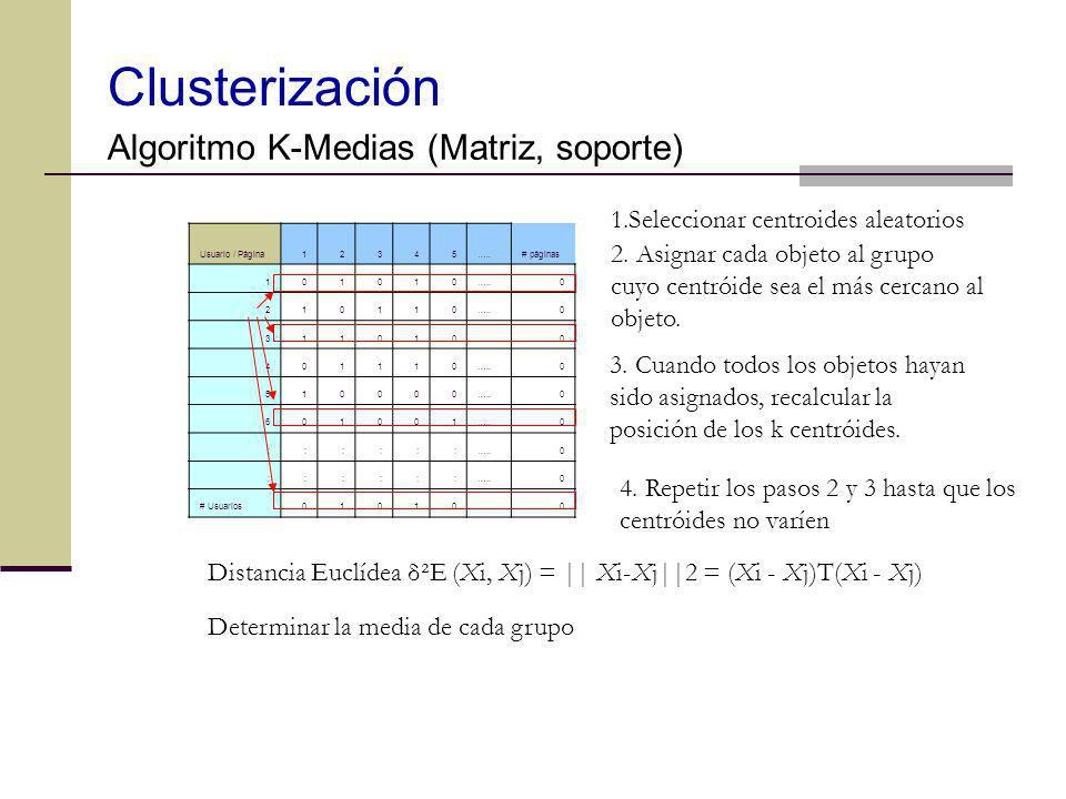 Clusterización Algoritmo K-Medias (Matriz, soporte) Usuario / Página 12345…..# páginas 101010…..0 210110 0 311010 0 401110 0 510000 0 601001 0 ::::::