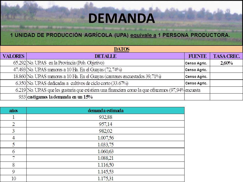 DEMANDA 1 UNIDAD DE PRODUCCIÓN AGRÍCOLA (UPA) equivale a 1 PERSONA PRODUCTORA. Censo Agric.