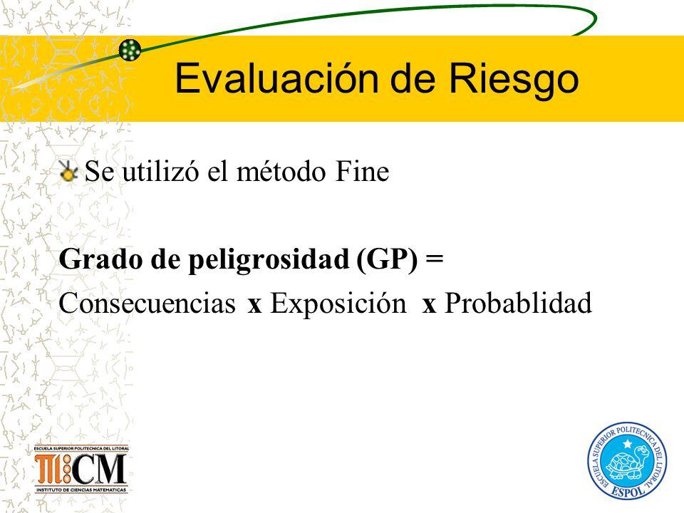 Evaluación de Riesgo Se utilizó el método Fine Grado de peligrosidad (GP) = Consecuencias x Exposición x Probablidad