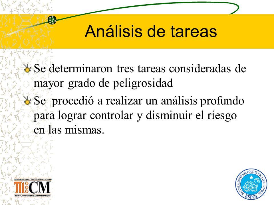 Análisis de tareas Se determinaron tres tareas consideradas de mayor grado de peligrosidad Se procedió a realizar un análisis profundo para lograr con