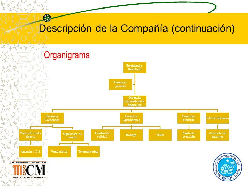 Presidencia- Directorio Gerencia administrativa- financiera Gerencia Comercial Punto de venta directo Agencia 1-2-3 Supervisor de ventas VendedoresTel