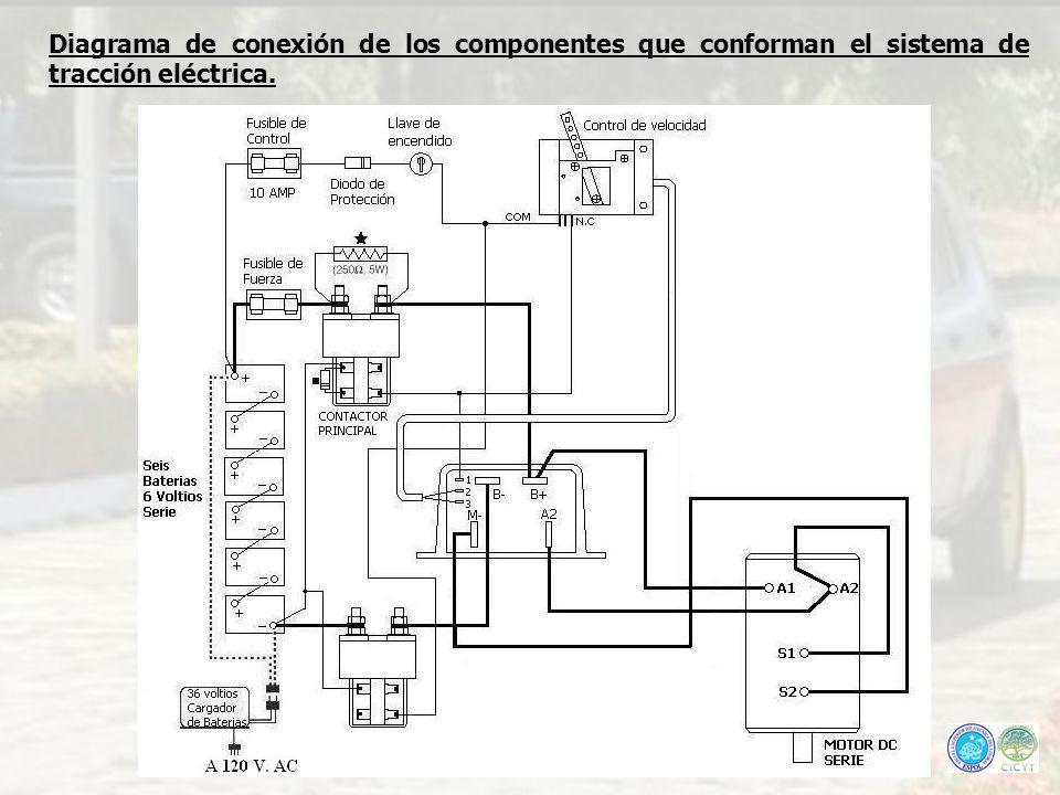 Diagrama de conexión de los componentes que conforman el sistema de tracción eléctrica.
