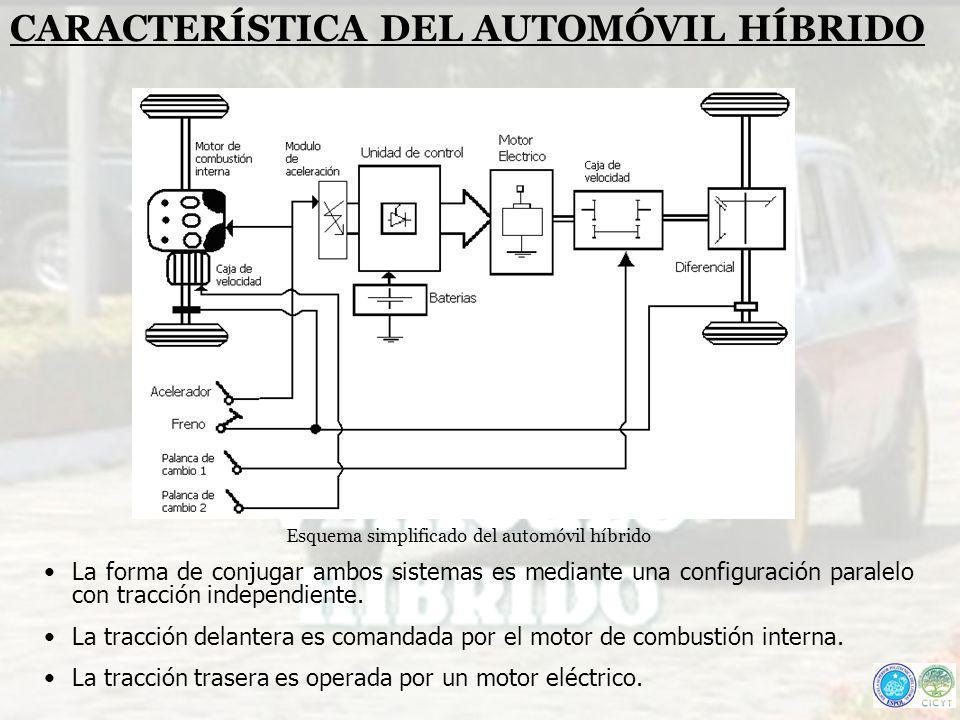CARACTERÍSTICA DEL AUTOMÓVIL HÍBRIDO Esquema simplificado del automóvil híbrido La forma de conjugar ambos sistemas es mediante una configuración para