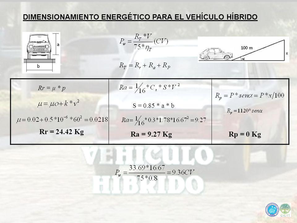 DIMENSIONAMIENTO ENERGÉTICO PARA EL VEHÍCULO HÍBRIDO Rr = μ * p S = 0.85 * a * b Rr = 24.42 Kg Ra = 9.27 KgRp = 0 Kg