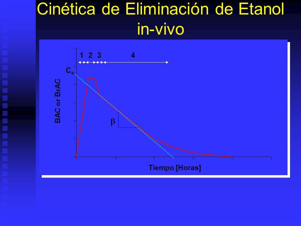 Cinética de Eliminación de Etanol in-vivo 1234 Tiempo [Horas] BAC or BrAC CoCo