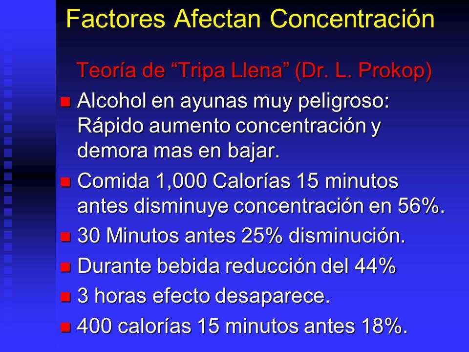 Factores Afectan Concentración Teoría de Tripa Llena (Dr. L. Prokop) Alcohol en ayunas muy peligroso: Rápido aumento concentración y demora mas en baj