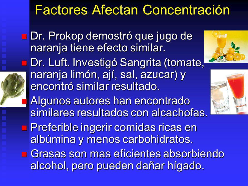 Factores Afectan Concentración Dr. Prokop demostró que jugo de naranja tiene efecto similar. Dr. Prokop demostró que jugo de naranja tiene efecto simi