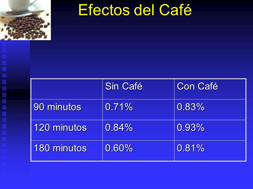 Efectos del Café Sin Café Con Café 90 minutos 0.71%0.83% 120 minutos 0.84%0.93% 180 minutos 0.60%0.81%