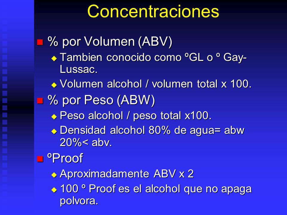 Concentraciones % por Volumen (ABV) % por Volumen (ABV) Tambien conocido como ºGL o º Gay- Lussac. Tambien conocido como ºGL o º Gay- Lussac. Volumen