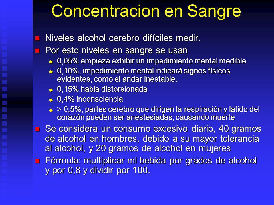 Concentracion en Sangre Niveles alcohol cerebro difíciles medir. Niveles alcohol cerebro difíciles medir. Por esto niveles en sangre se usan Por esto
