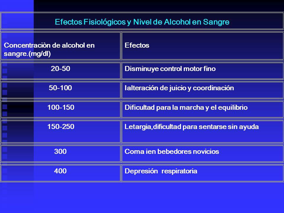 Efectos Fisiológicos y Nivel de Alcohol en Sangre Concentraciòn de alcohol en sangre.(mg/dl) Efectos 20-50Disminuye control motor fino 50-100Ialteraci