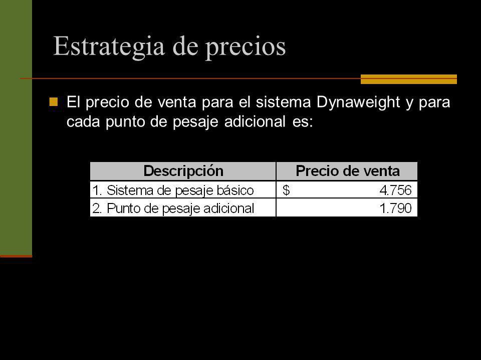 Estrategia de precios El precio de venta para el sistema Dynaweight y para cada punto de pesaje adicional es: