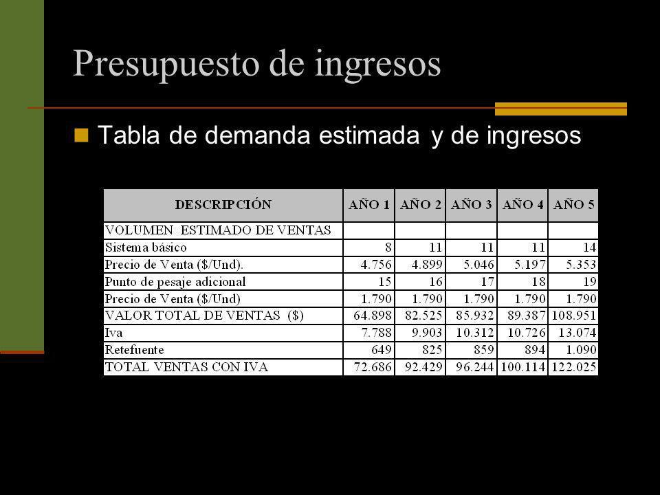 Presupuesto de ingresos Tabla de demanda estimada y de ingresos