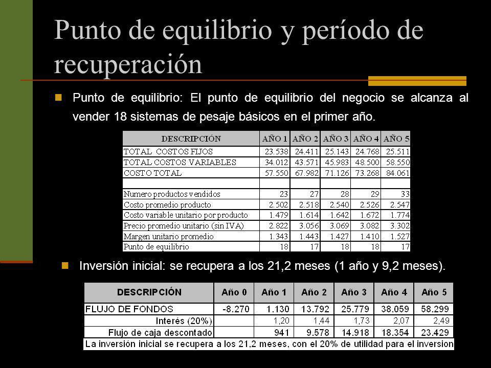 Punto de equilibrio y período de recuperación Punto de equilibrio: El punto de equilibrio del negocio se alcanza al vender 18 sistemas de pesaje básic