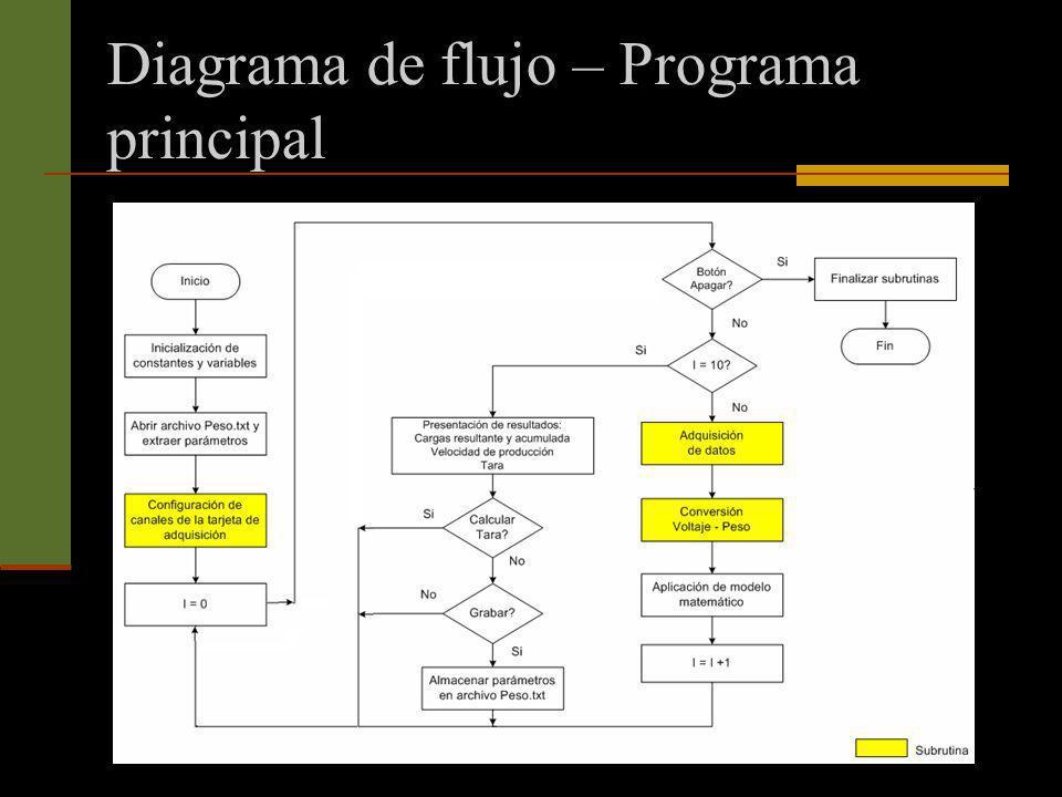 Diagrama de flujo – Programa principal