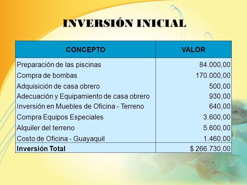 60´750.000 Peso en Gramos 133.931 Peso en Libras PRIMER CICLO VALOR Total Ingresos$ 167.413,56 Total Costos de Producción$ 93.751,59 INGRESOS Y COSTOS