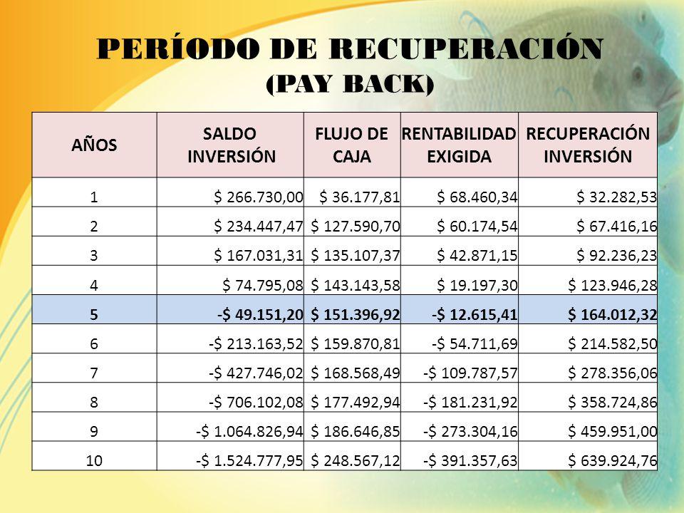INDICADORES DE RENTABILIDAD VAN = $ 253.280,21 VAN > 0 TIR > TMAR 59% > 25,67% VALOR ACTUAL NETO TASA INTERNA DE RETORNO