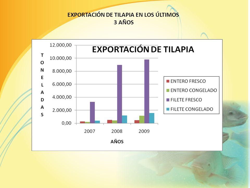 PRINCIPALES EXPORTADORES DE TILAPIA