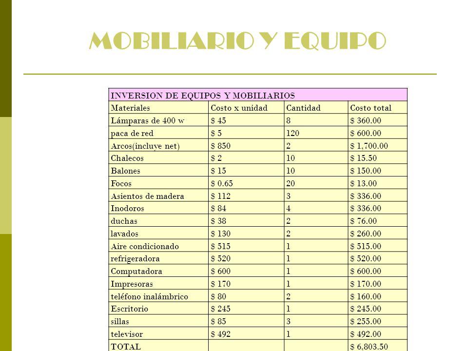 MOBILIARIO Y EQUIPO INVERSION DE EQUIPOS Y MOBILIARIOS MaterialesCosto x unidadCantidadCosto total Lámparas de 400 w$ 458$ 360.00 paca de red$ 5120$ 6